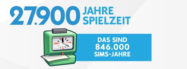 1 Jahr Die Sims 4: Knapp 93 Millionen erstellte Sims und mehr